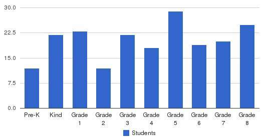 St. Mary Magdalen Elementary School Students by Grade