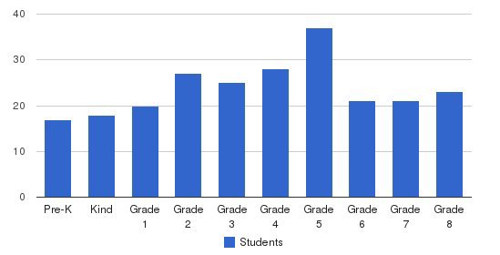 St Nicholas School Students by Grade