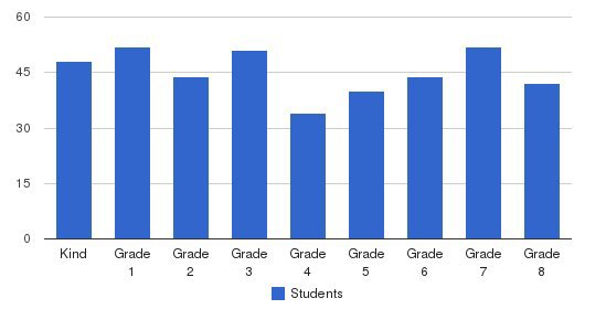 St. Rose Of Lima Elementary School Students by Grade