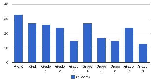 St Stanislaus Kostka School Students by Grade