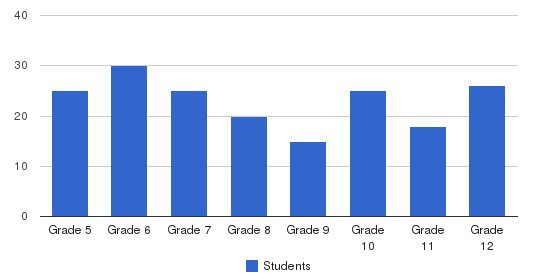 The Hudson School Students by Grade