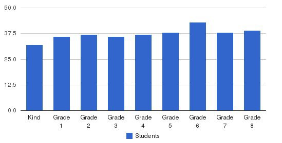 The Peck School Students by Grade