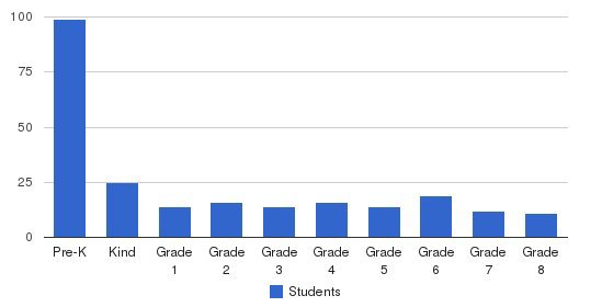 The Village School Students by Grade
