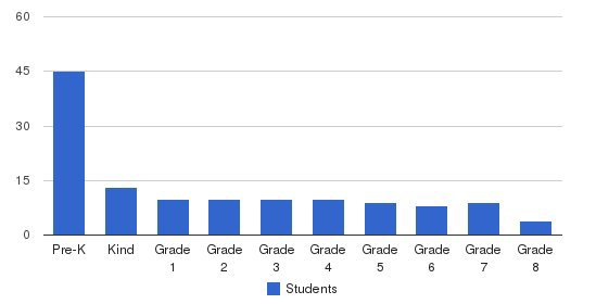 Timothy Christian Academy Students by Grade