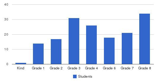 Windsor Learning Center Students by Grade