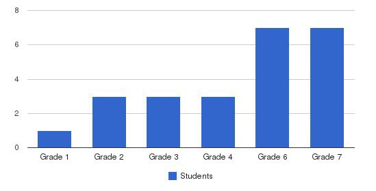 Ycs May Academy Students by Grade