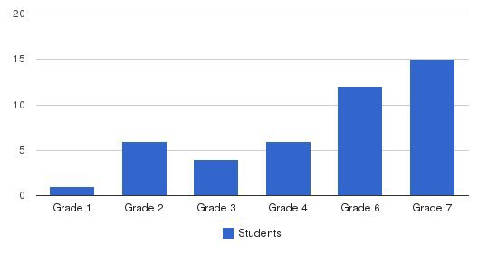 Ycs George Washington School Students by Grade