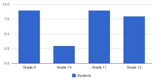 Holden High School Students by Grade
