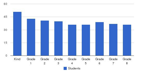 Convent Of The Sacred Heart Elementary School Students by Grade