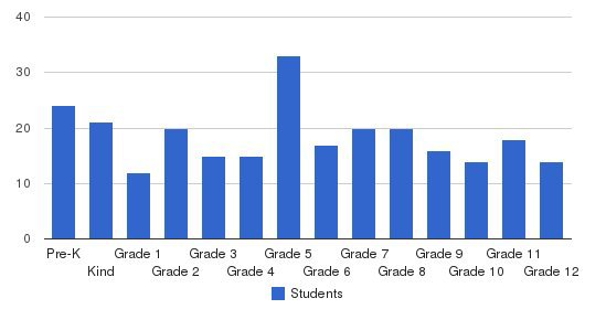 Gateway Christian School Students by Grade