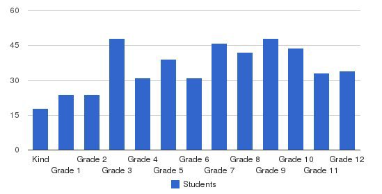 Mesilla Valley Christian Schools Students by Grade