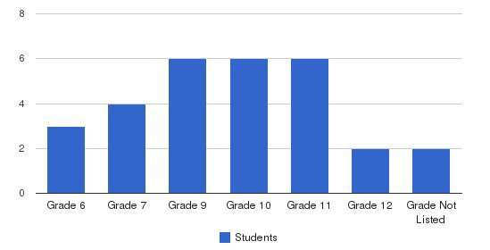 Secondary Learning Center Students by Grade