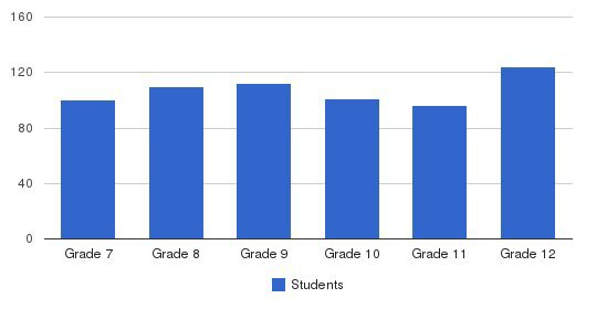 St. Michaels High School Students by Grade