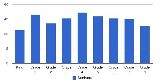 St. Thomas Aquinas School Students by Grade