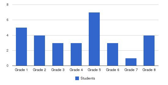 West Road School Students by Grade