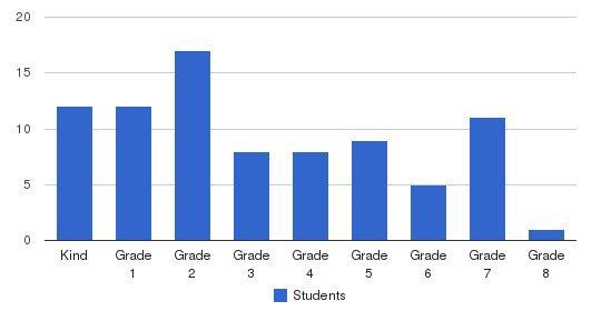 Bet Shraga Hebrew Academy Students by Grade