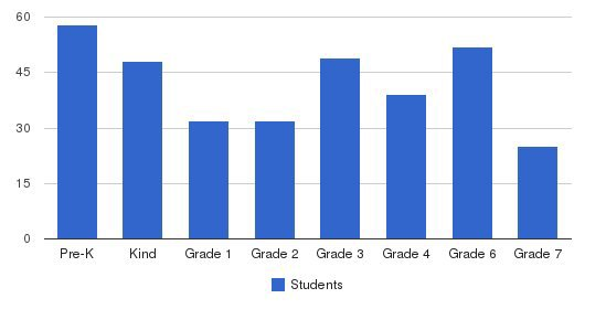 Trey Whitfield School Students by Grade