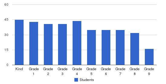 Buckley School Students by Grade
