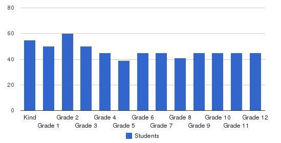 Calhoun School Students by Grade