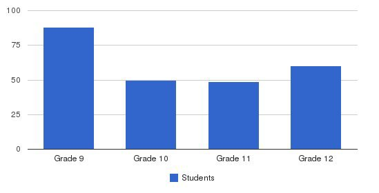 Cardinal O Hara High School Students by Grade