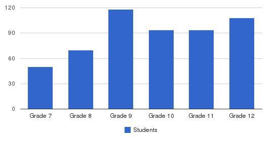 Catholic Central High School Students by Grade