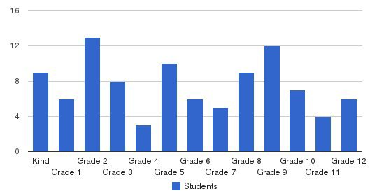 Central Baptist Christian School Students by Grade