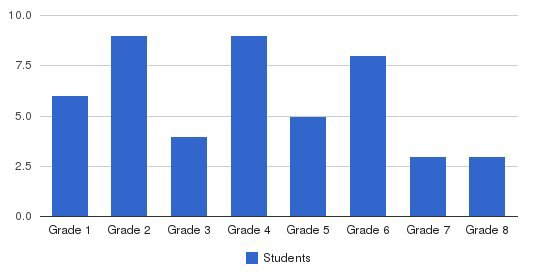 Cherry Hill School Students by Grade