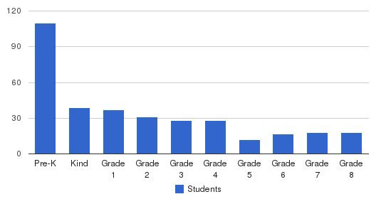 City Country School Students by Grade
