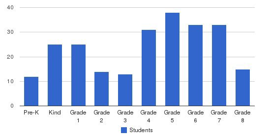 Covenant Academy Students by Grade
