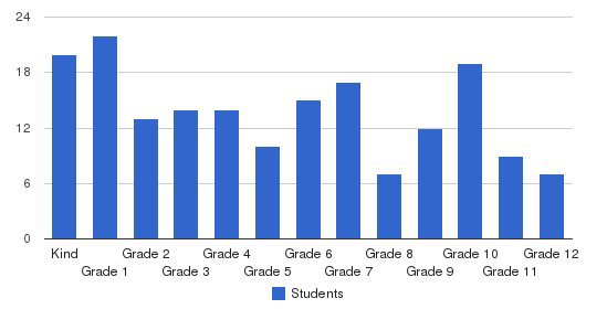 Crescent School Students by Grade