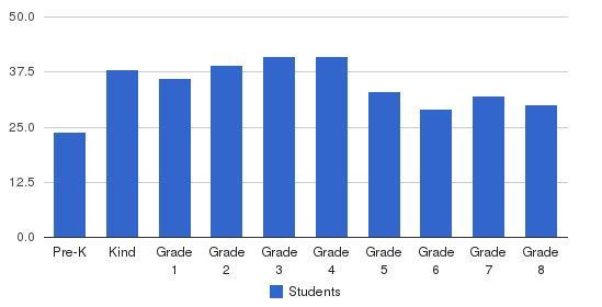 Elmwood-franklin School Students by Grade