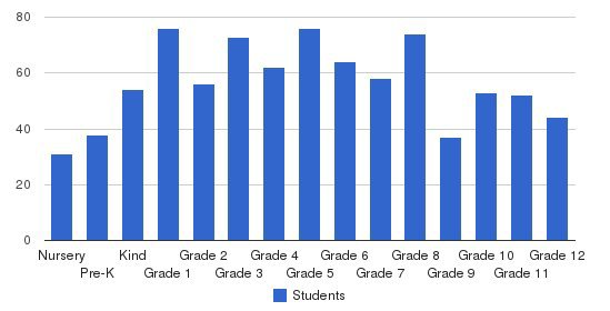 French American School Of New York Students by Grade