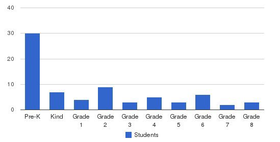 Genesee Country Christian School Students by Grade
