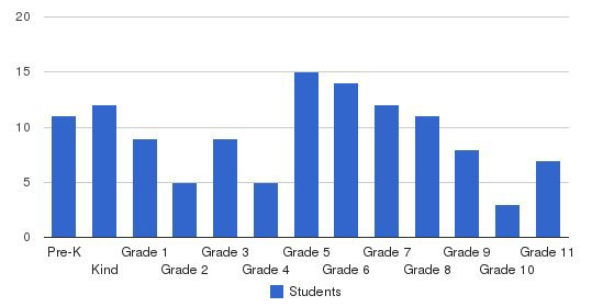 Goshen Christian School Students by Grade