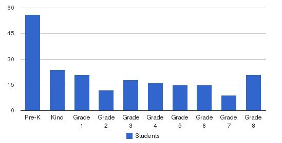 Greek American Institute Of New York Students by Grade