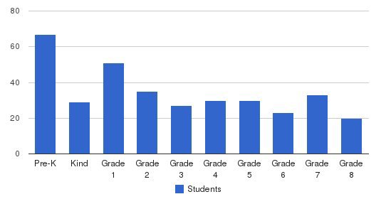 Holy Name Of Mary School Students by Grade