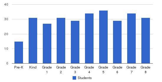 Holy Spirit Elementary School Students by Grade