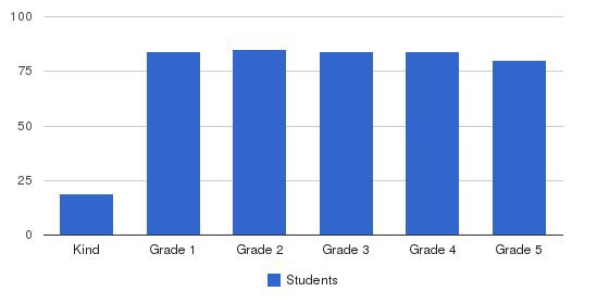 Horace Mann Lower Division Students by Grade