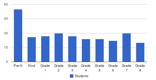 Immaculate Heart Of Mary School Students by Grade