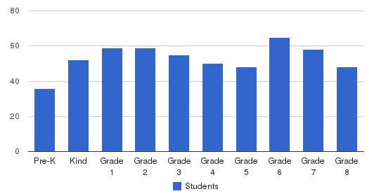 Incarnation School Students by Grade