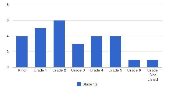 Das Montessori Kinderhaus Students by Grade