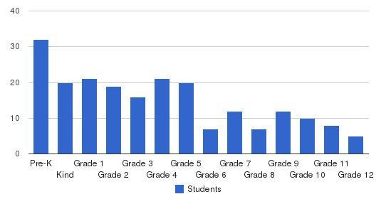 La Scuola D Italia Guglielmo Marconi Students by Grade