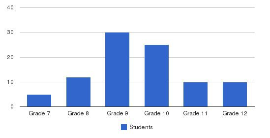 Lake Grove School Students by Grade