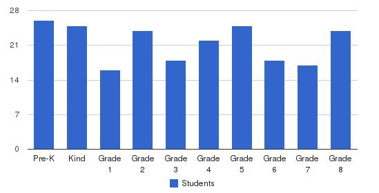 Linden Sda School Students by Grade