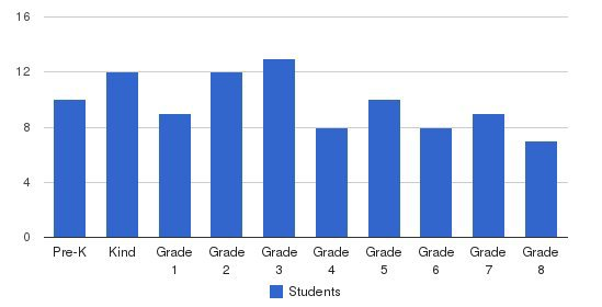Ihsan School Of Excellence Students by Grade