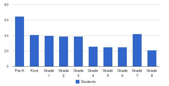 Manhattan Christian Academy Students by Grade