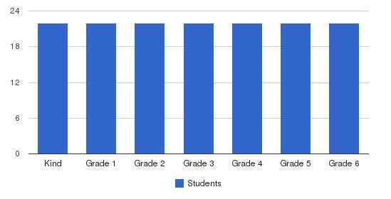Del Mar Pines School Students by Grade