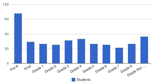 Manhattan Day School Students by Grade
