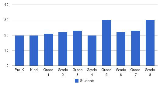 St. Peter & Paul School Students by Grade