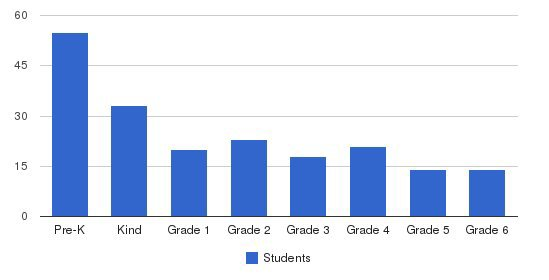 Metropolitan Montessori School Students by Grade